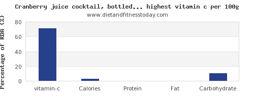 vitamin c and nutrition facts in drinks per 100g