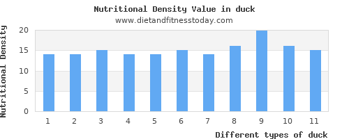 duck polyunsaturated fat per 100g