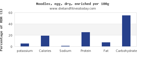 potassium and nutrition facts in egg noodles per 100g