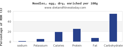 sodium and nutrition facts in egg noodles per 100g