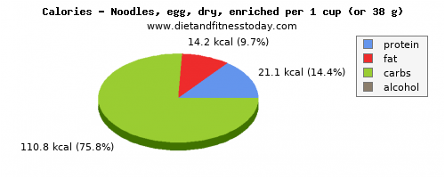 water, calories and nutritional content in egg noodles