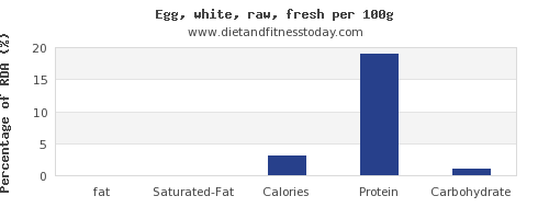 fat and nutrition facts in egg whites per 100g