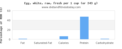fat and nutritional content in egg whites