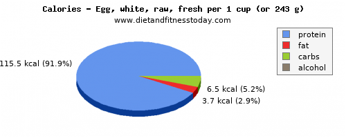 fiber, calories and nutritional content in egg whites