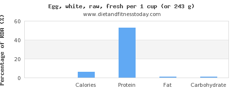 fiber and nutritional content in egg whites