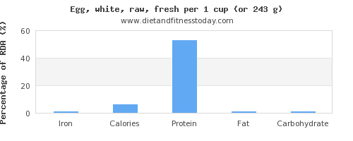 iron and nutritional content in egg whites