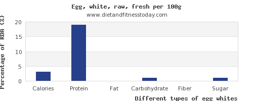 nutritional value and nutrition facts in egg whites per 100g