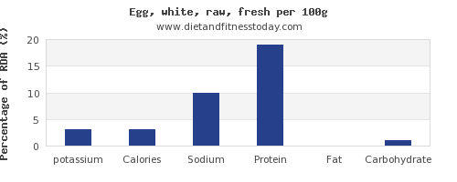 potassium and nutrition facts in egg whites per 100g
