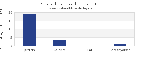 protein and nutrition facts in egg whites per 100g