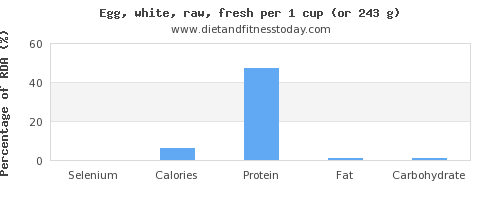 selenium and nutritional content in egg whites