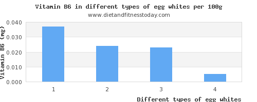 egg whites vitamin b6 per 100g