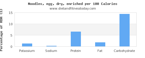 potassium and nutrition facts in egg noodles per 100 calories