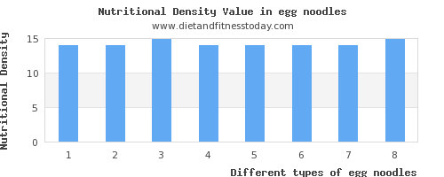 egg noodles saturated fat per 100g