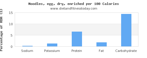 sodium and nutrition facts in egg noodles per 100 calories