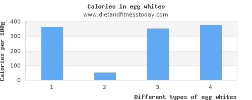 egg whites fat per 100g