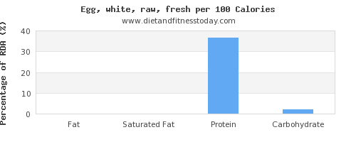 fat and nutrition facts in egg whites per 100 calories