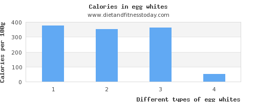 egg whites iron per 100g