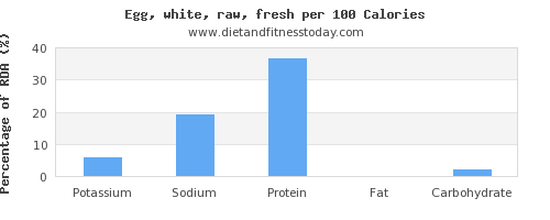 potassium and nutrition facts in egg whites per 100 calories