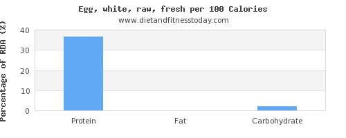 protein and nutrition facts in egg whites per 100 calories