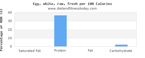 saturated fat and nutrition facts in egg whites per 100 calories