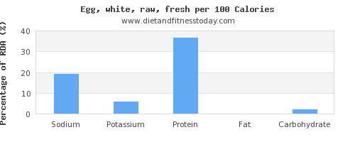 sodium and nutrition facts in egg whites per 100 calories