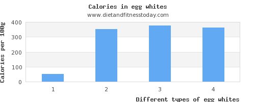 egg whites vitamin a per 100g