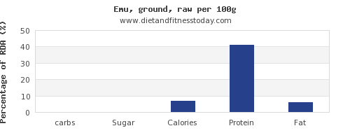 carbs and nutrition facts in emu per 100g
