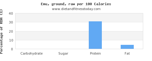 carbs and nutrition facts in emu per 100 calories