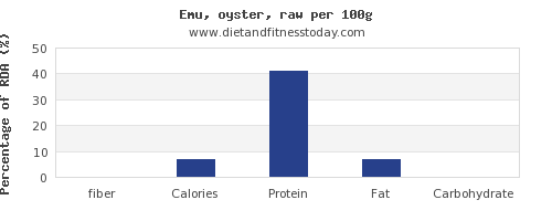fiber and nutrition facts in emu per 100g