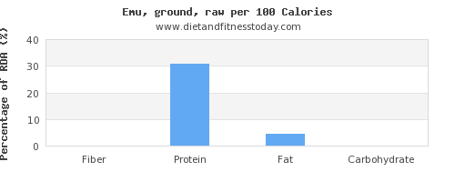 fiber and nutrition facts in emu per 100 calories