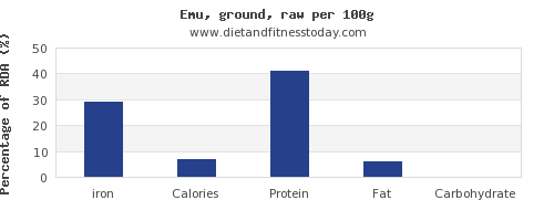 iron and nutrition facts in emu per 100g