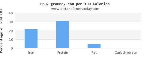 iron and nutrition facts in emu per 100 calories