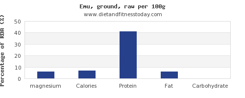 magnesium and nutrition facts in emu per 100g