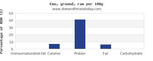 monounsaturated fat and nutrition facts in emu per 100g
