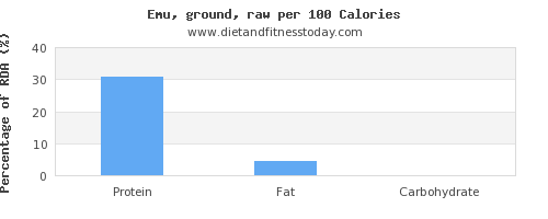 monounsaturated fat and nutrition facts in emu per 100 calories