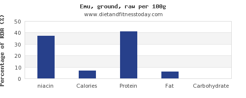 niacin and nutrition facts in emu per 100g