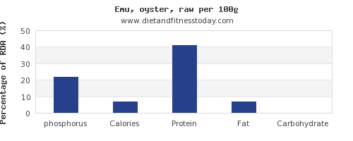 phosphorus and nutrition facts in emu per 100g