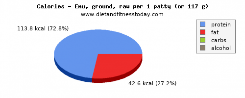 polyunsaturated fat, calories and nutritional content in emu