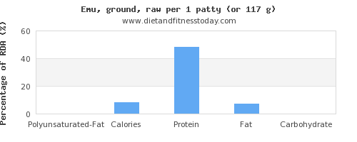 polyunsaturated fat and nutritional content in emu