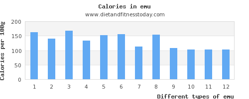 emu polyunsaturated fat per 100g
