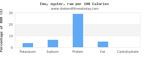 potassium and nutrition facts in emu per 100 calories