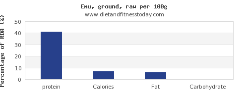 protein and nutrition facts in emu per 100g