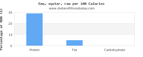 selenium and nutrition facts in emu per 100 calories