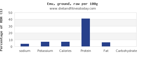 sodium and nutrition facts in emu per 100g