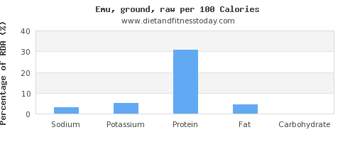 sodium and nutrition facts in emu per 100 calories