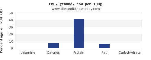 thiamine and nutrition facts in emu per 100g