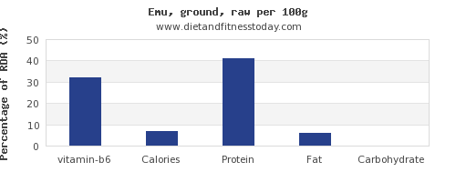 vitamin b6 and nutrition facts in emu per 100g