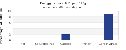 fat and nutrition facts in energy drinks per 100g