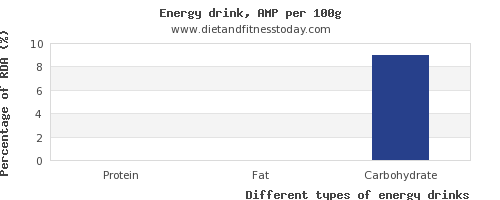 nutritional value and nutrition facts in energy drinks per 100g
