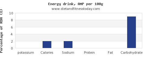 potassium and nutrition facts in energy drinks per 100g